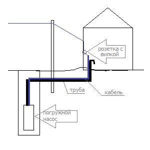 Первичная автоматика для глубинного насоса